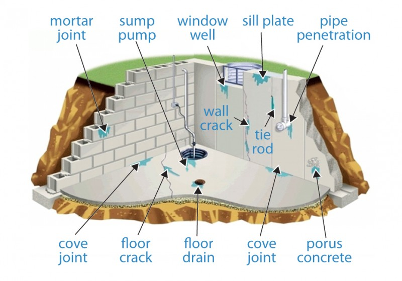 Foundation crack and drainage issues with wet leaking basements